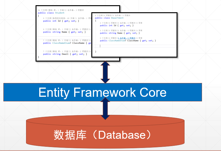 Entity Framework Core tutorial.png