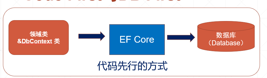 ef core code first approach.png