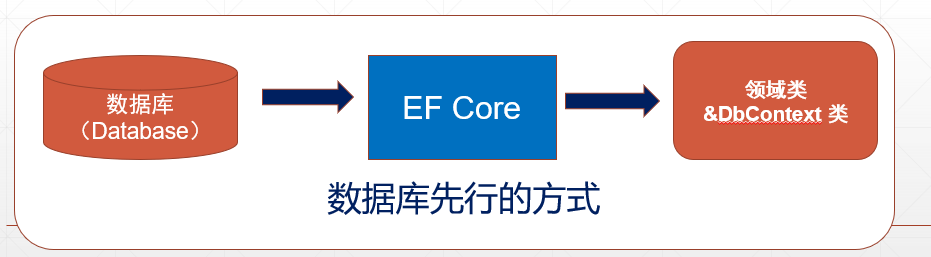 EF Core Database First 模式