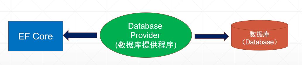 ef core database providers