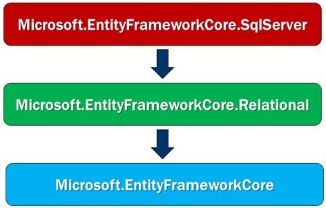 Entity Framework Core .png